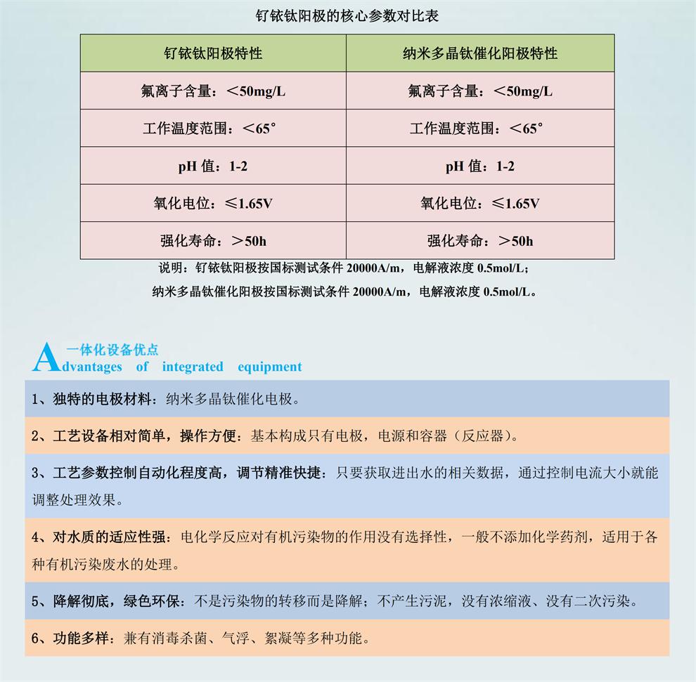 电化学一体化设备_04_看图王.png